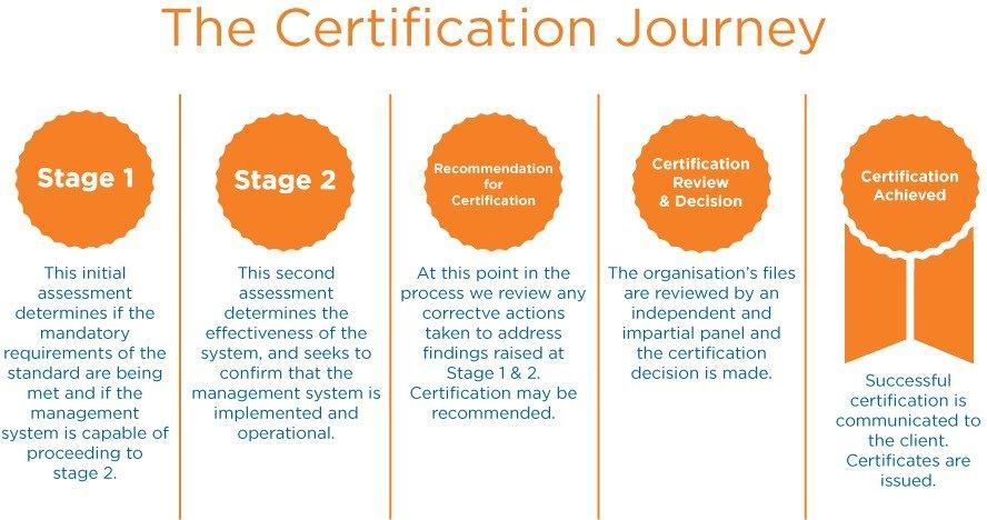 Quy trình thực hiện lấy giấy chứng nhận ISO 9001:2015