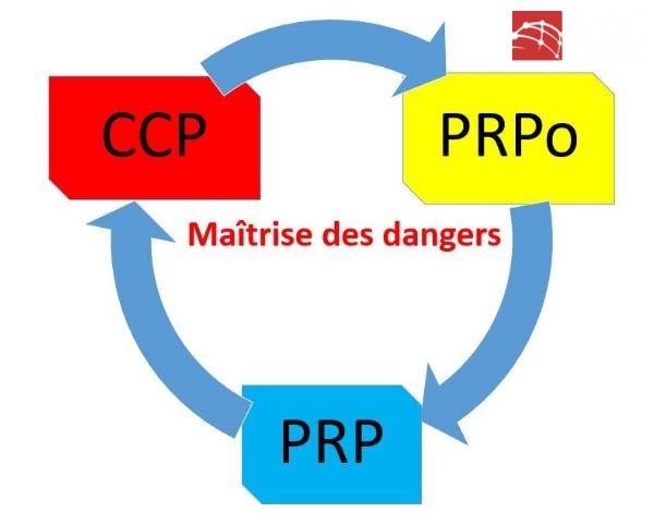 CCP trong HACCP
