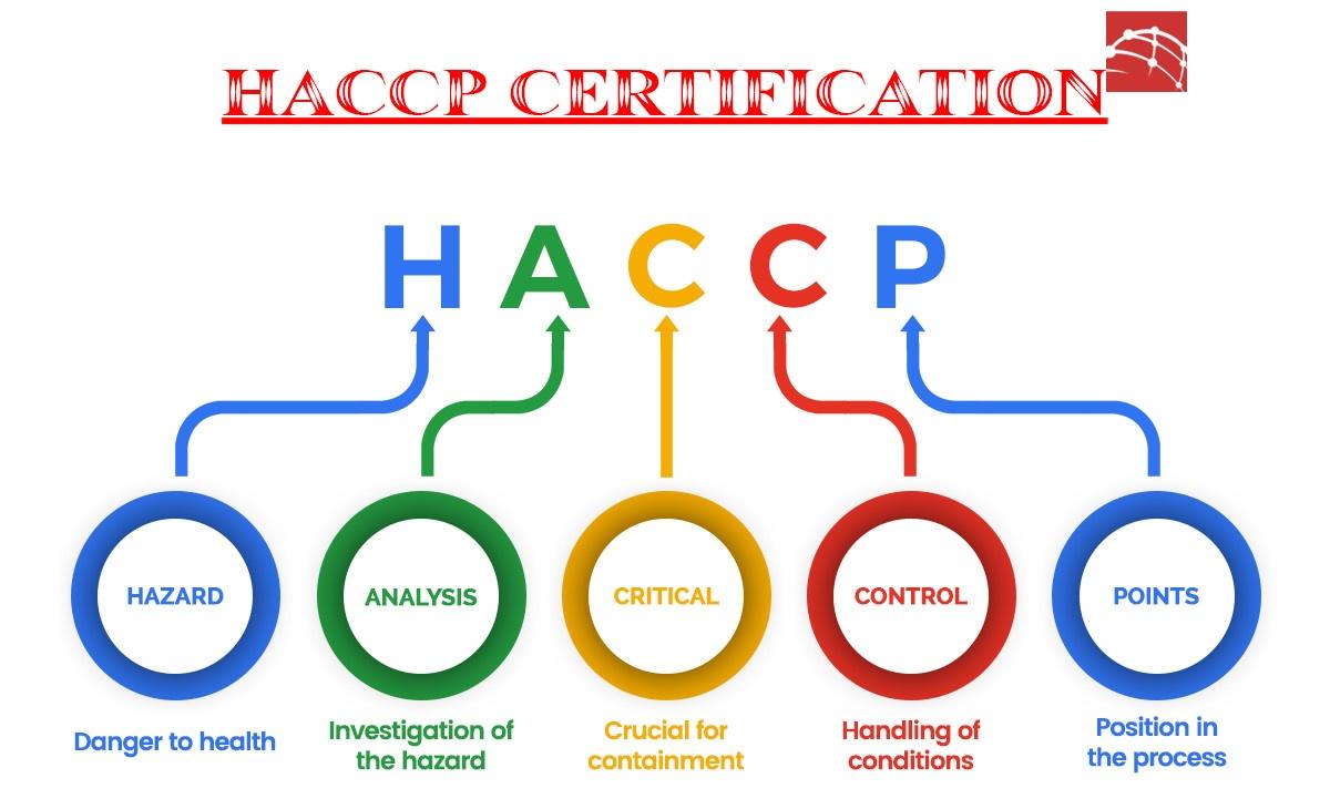 Hồ sơ HACCP