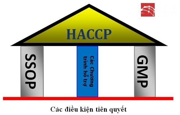 Mối quan hệ giữa GMP SSOP và HACCP