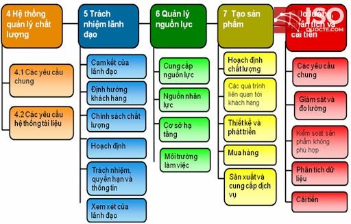Mô hình ISO 9001 2000 2008