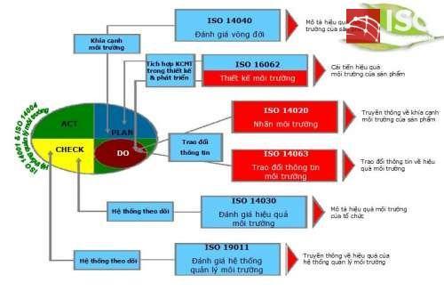 Hệ thống quản lý môi trường theo ISO 14001
