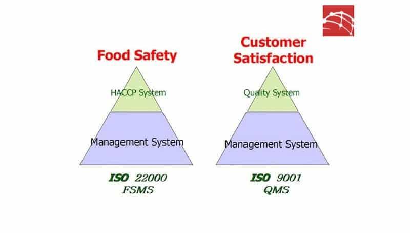 So sánh ISO 9001 và ISO 22000