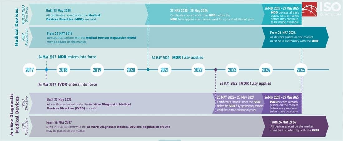 Medical Device Regulation Transition timeline - Giới thiệu chung về chỉ thị Medical Device Regulation 2017/745 (MDR)