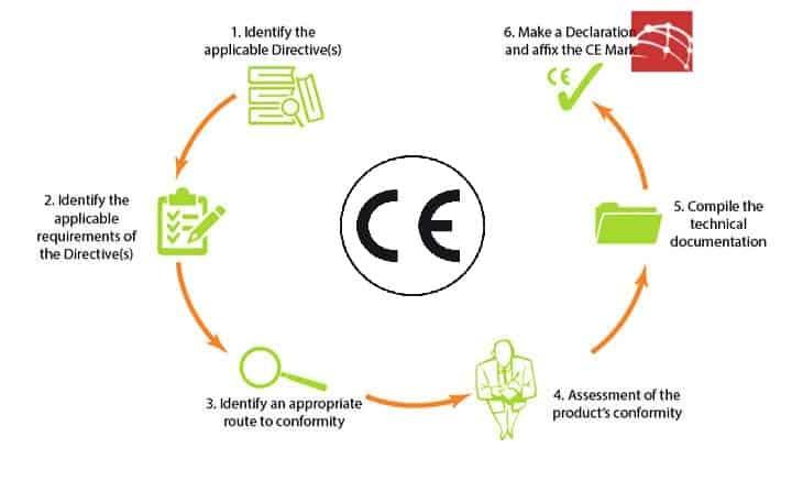 quy trinh 6 buoc danh dau ce - Cách đánh dấu CE cho 1 sản phẩm ( Podcast )