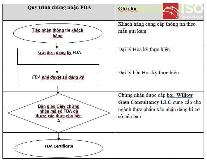 quy trinh chung nhan fda - Cấp Chứng Nhận FDA cho Thực phẩm, Mỹ Phẩm, Thuốc, Thiết Bị Y Tế