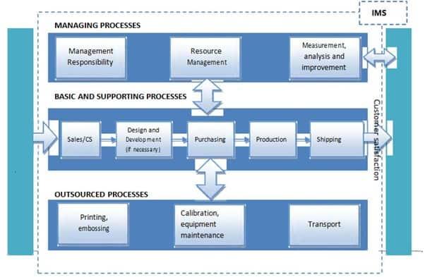 1 3 5 - Hướng dẫn sử dụng IMS (ISO 9001, ISO 14001 và ISO 45001)