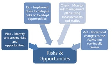 1 5 - Hướng dẫn sử dụng IMS (ISO 9001, ISO 14001 và ISO 45001)