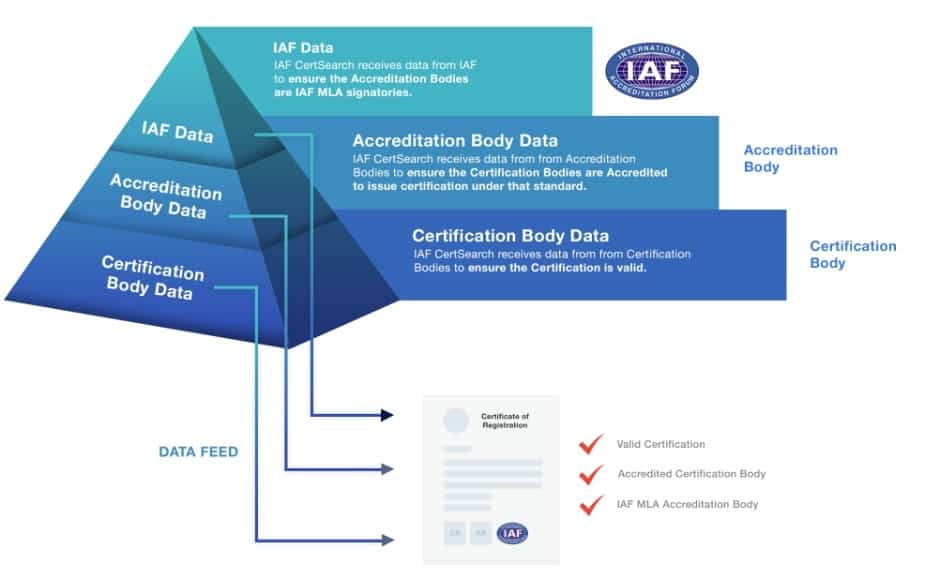 img iafcert 2 - IAFCertSearch - Cơ sở dữ liệu toàn cầu về các chứng nhận hệ thống quản lý